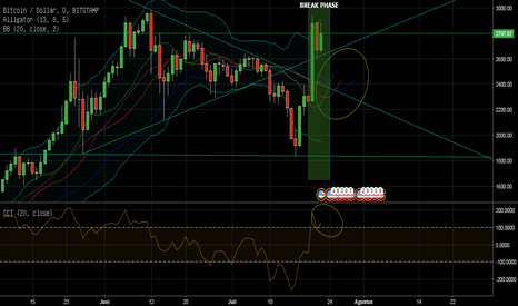 BTCUSD: BTCUSD BITSTAMP TF 1D BREAK PHASE BASED ON BBANDS