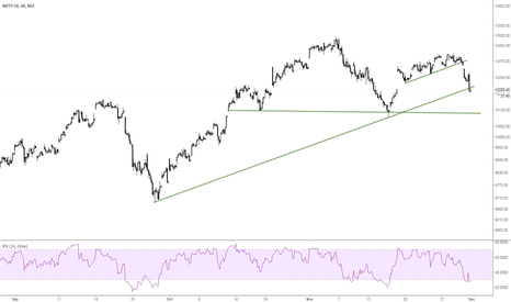 NIFTY: NIfty- HNS -Resistance 10260 and next support 10120-10115