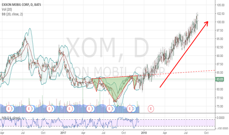 XOM: EXXON MOBILE in reverted Head and Shoulder configuration