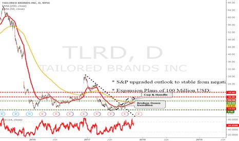 TLRD: Cup & Handle upward sender?