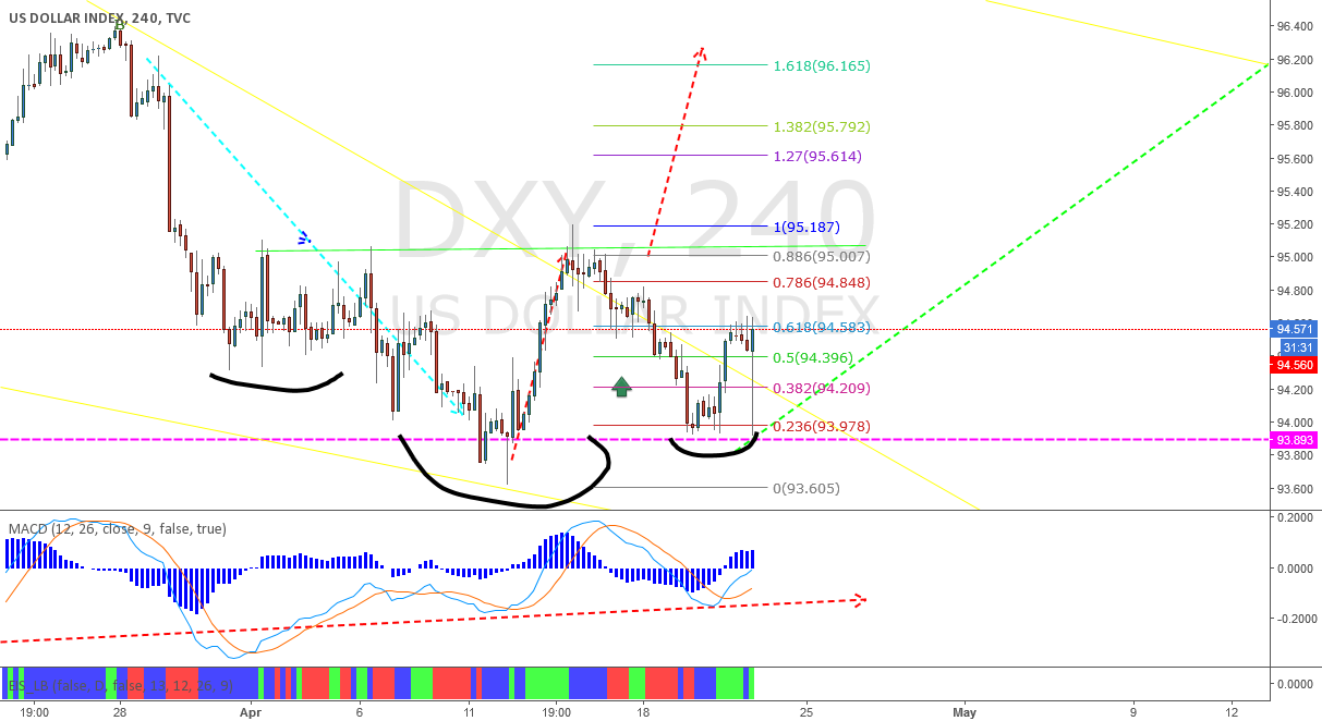 DXY - update