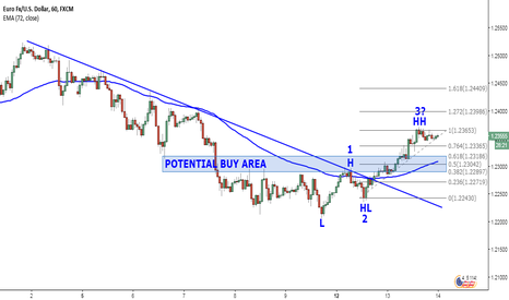 EURUSD: Possible new trend coming