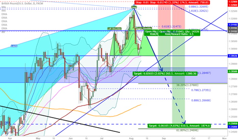 GBPUSD: GBP/USD: Possible re-entry level for a short...