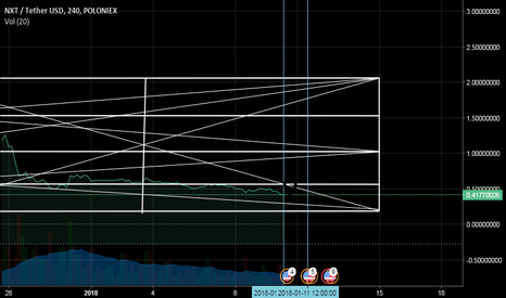 NXTUSDT: Need more Low about NXT No think