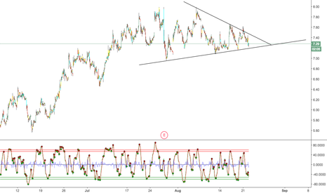 CLF: Hurry and a break one way or another.