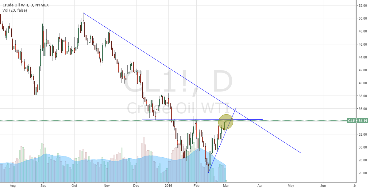 wait for the breakout