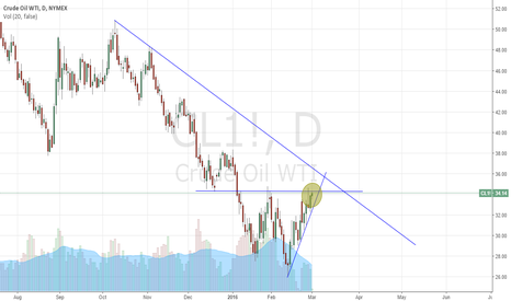 CL1!: wait for the breakout