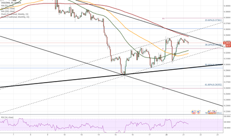 USDDKK: USD/DKK 1H Chart: Rate could edge lower in short term