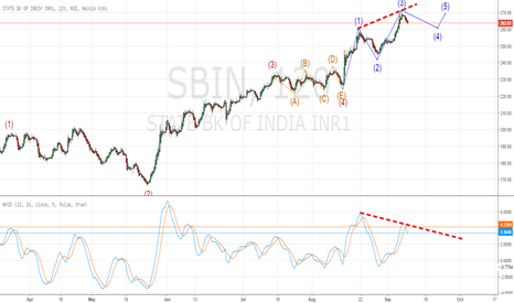 SBIN: SBI looking for a correction ?