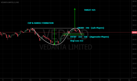 VEDL: Cup & handle Pattern - Long Term View -