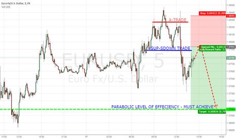 EURUSD: Shorting Eur/Usd short term