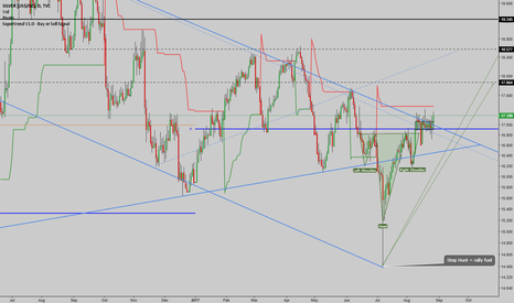 SILVER: Silver - Itching to Break Out from the Downtrend Channel