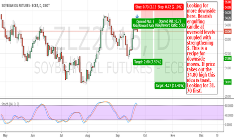 ZLZ2016: Soybean Oil: There May Be Some Downside Ahead