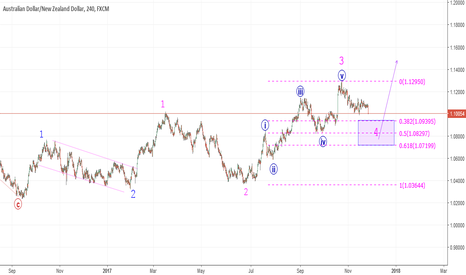 AUDNZD: AUNNZD 4h analysis