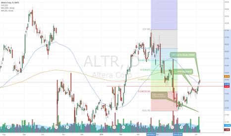 ALTR: ALTR picks up