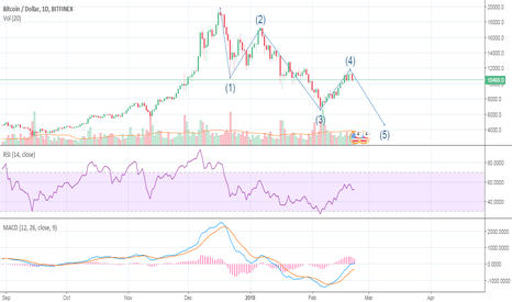 BTCUSD: The end of bearish is near. Just be patience, 9.8 then 9k