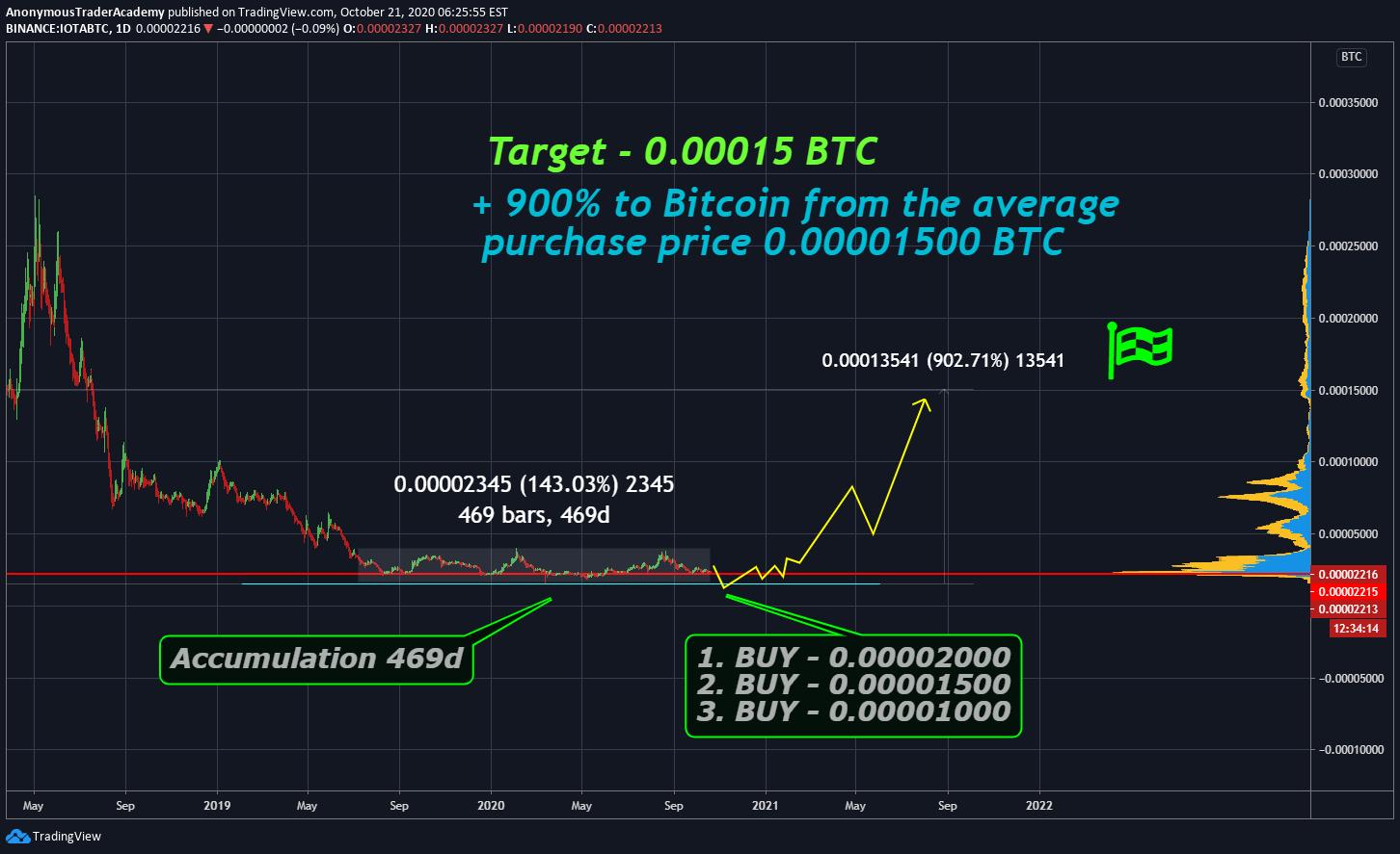 iota bitcoin tradingview