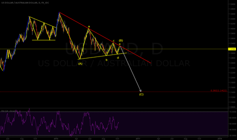 USDAUD: Big sell into the (C) wave