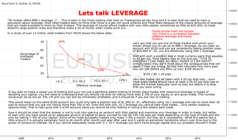 EURUSD: Why Most Forex Traders Fail... LEVERAGE