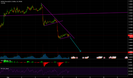 GBPUSD: Looking at a potential break through