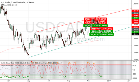 USDCAD: USDCAD Bounce to go Long