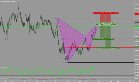 EURUSD: Massive Bearish Bat Pattern