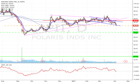 PII: PII - H&S & Long term pennant formation short down to $47.33