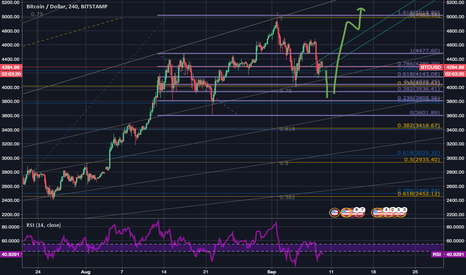 BTCUSD: Only if it's a FLAG out there