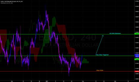EURAUD: Euro Hit Bottom versus  Aud Weakness.
