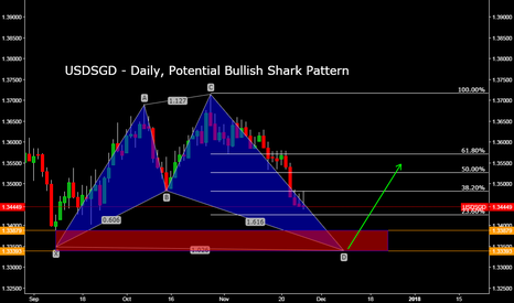 USDSGD: USDSGD - Daily, Potential Bullish Shark Pattern