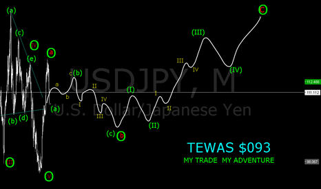USDJPY: BUY TO (b)