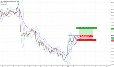 NZDJPY: Ascending Triangle NZD/JPY 1H Long.