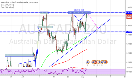 AUDCAD: AUDCAD double top