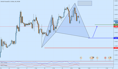GBPUSD: GBPUSD Potential long opportunity on a Cypher formation
