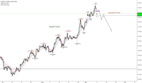 XAUUSD: Start of bear trend on GOLD?