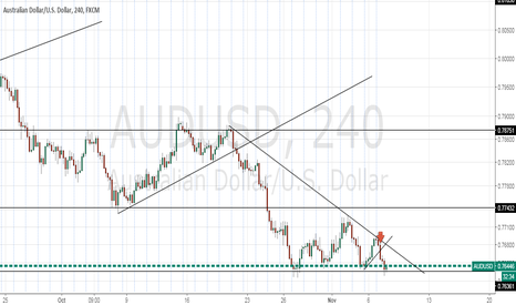 AUDUSD: Wait for a break down from the support level