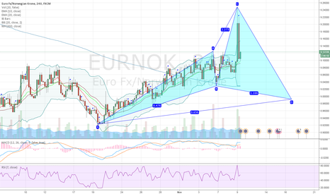 EURNOK: EURNOK potential bullish cypher pattern on 4H chart