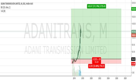 ADANITRANS: Good zone to buy.