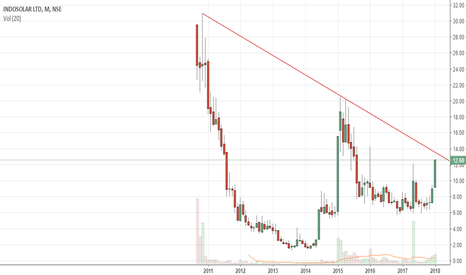 INDOSOLAR: Can this become multibagger?