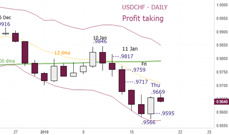 USDCHF: USDCHF - Temporary Buy at .9635 and .9606. Stop .9574, Thursday