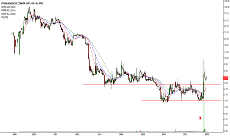CADC: Double Bottom in real time from a weekly chart