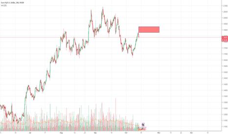 EURUSD: Short Trade