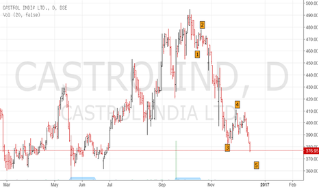 CASTROLIND: Castrol India - Investment buy