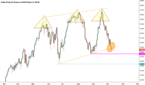 US30: Negative classic analysis of the Dow