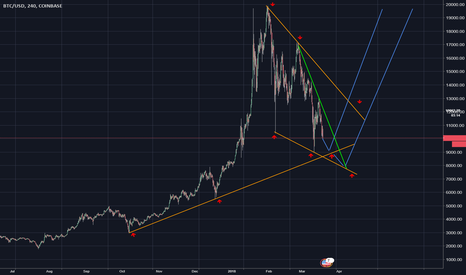 BTCUSD: BTCUSD watch for end of correction and confirmation to buy