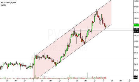 PVR: pvr looks bullish in medium term