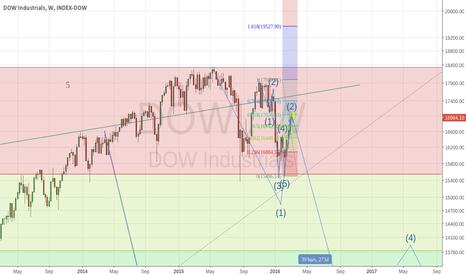 DJI: dow headed to 12000 over next 6 weeks