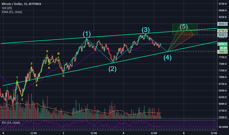 BTCUSD: Targeting BTC to ~8740 (8580-9000) within about 8-12 hours.