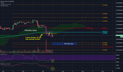 BTCUSDT: BTC brief update of further trend according to my previous post