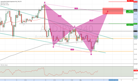 AUDJPY: Potential Cypher setting up in AUDJPY